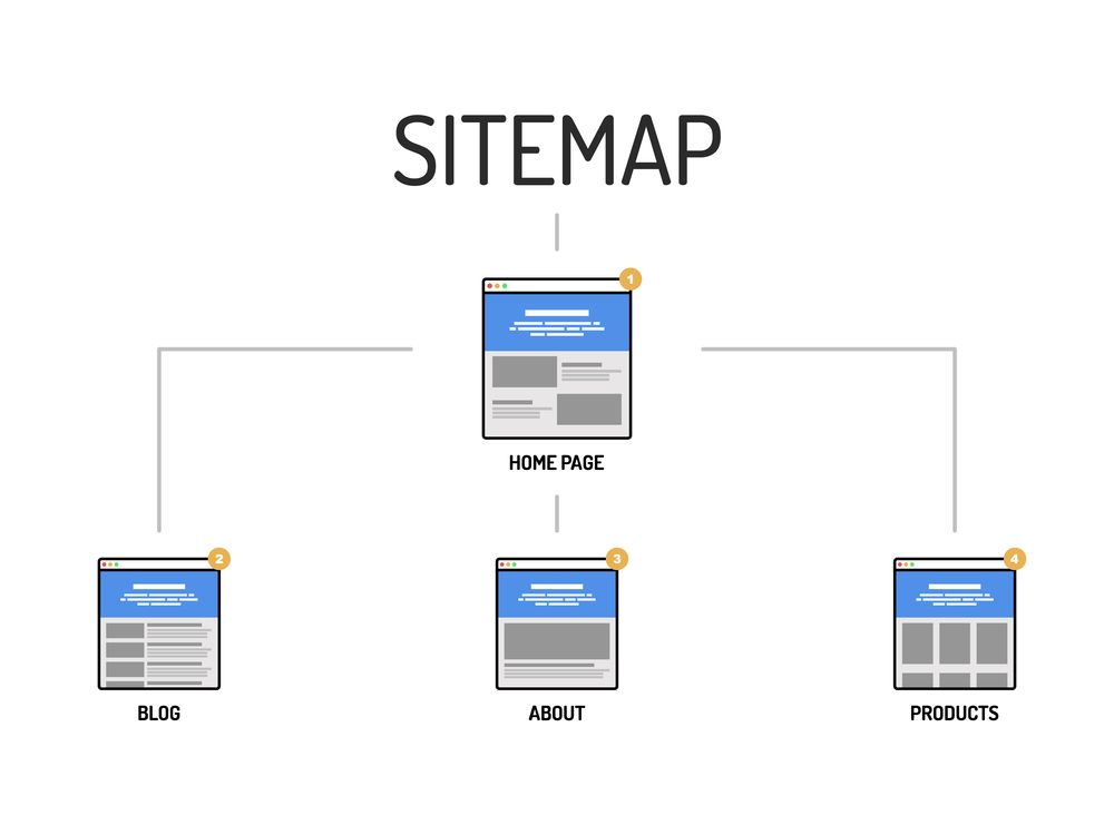 Website Sitemap explained by Top Notch Dezigns